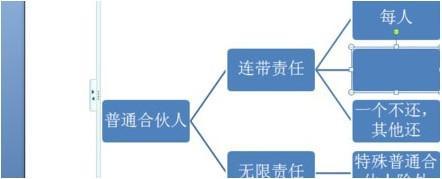 word怎么弄树状图